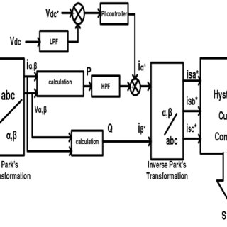Schematic diagram of DSTATCOM (3 VSI configuration
