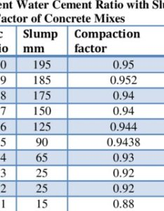 Effect of change in water cement ratio on wet density dry workability and compressive strength  grade concrete also pdf rh researchgate