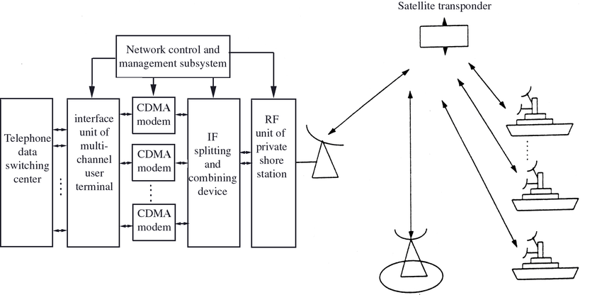 an example of CDMA satellite communication in C4I system