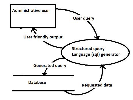 Database Process Flow Diagram Process Flow Chart Variables