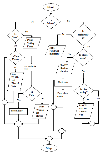 Flow chart for the design of the voting system. Once a