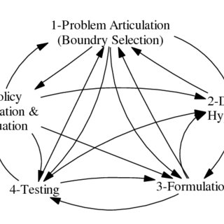 terative and cyclic feedback process of modelling based on
