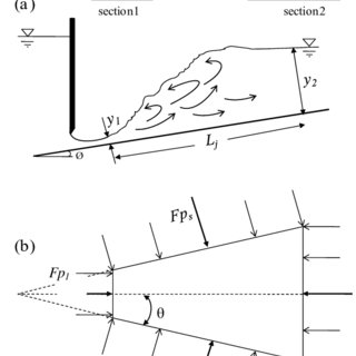 (PDF) Hydraulic Jump in a diverging channel with an
