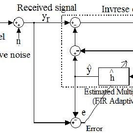 (PDF) Performance improvement of Constant Modulus