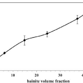 (PDF) Effect of bainite volume fraction on mechanical