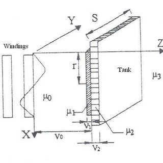 (PDF) Tank shielding contribution on reduction of eddy