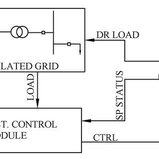 (PDF) Internet-of-Things Hardware-in-the-Loop Simulation