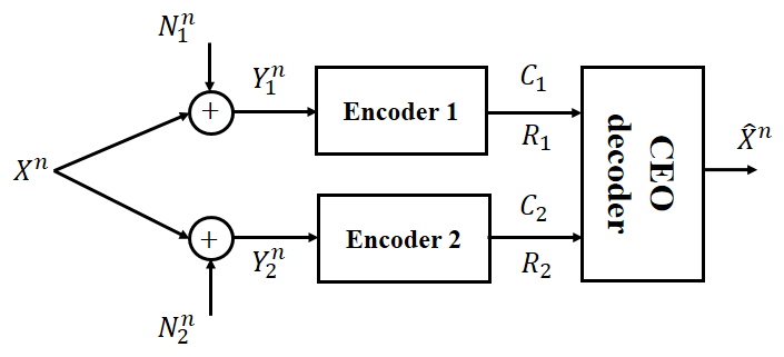 Fig. 1: Block diagram of the two-link binary CEO problem