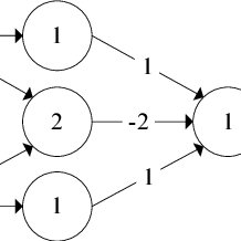 Examples of implementing logic gates using McCulloch-Pitts