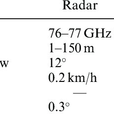 (a) IBEO LIDAR sensor. (b) Velodyne HDL-64E 360 LIDAR
