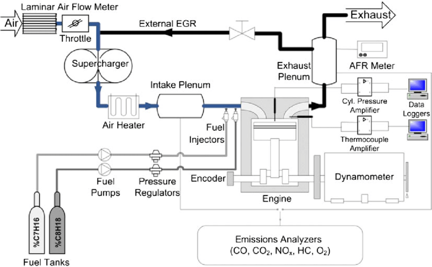 Ricardo single-cylinder testbench schematic diagram (EGR