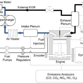 Ricardo single-cylinder testbench schematic diagram (EGR