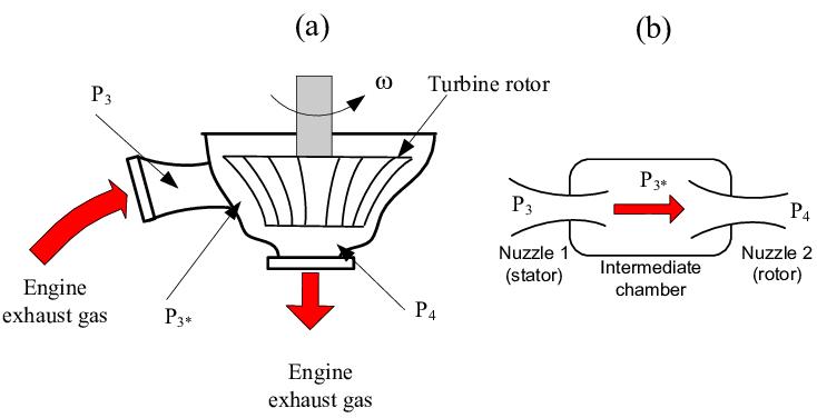 (a) Schematic of turbine; (b) the two-nozzle model