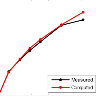 (PDF) Evaluation of Group Factor Method for Analysis of