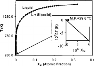 Phase diagram of the Ga–Si system showing the liquidus