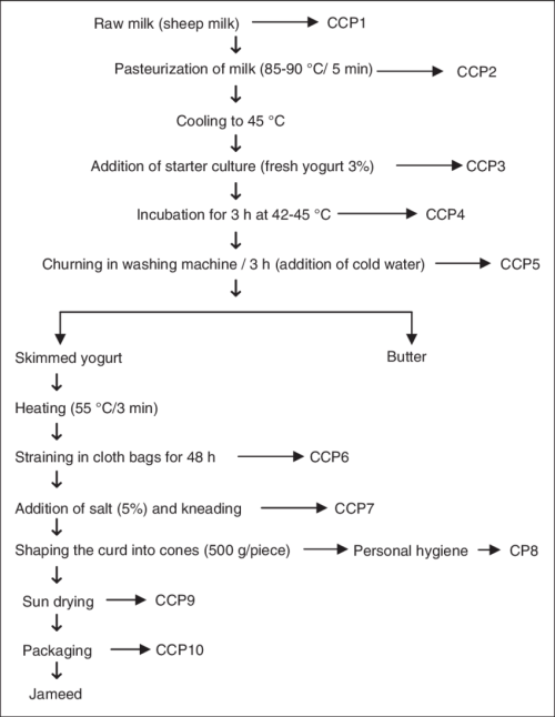 small resolution of the flow chart of jameed production and critical control points