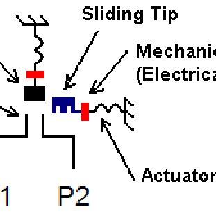 (PDF) A novel latching RF MEMS SPST switch