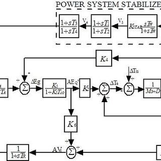 (PDF) Power system stabilizer based on artificial neural