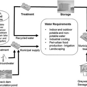 8 A schematic sketch of an integrated urban water management plan for | Download Scientific