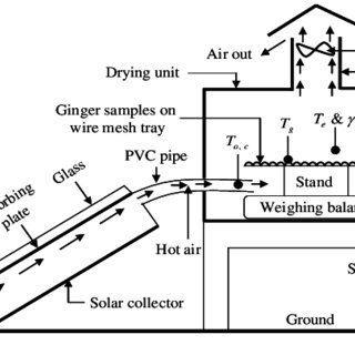 Schematic view of indirect forced convection solar dryer