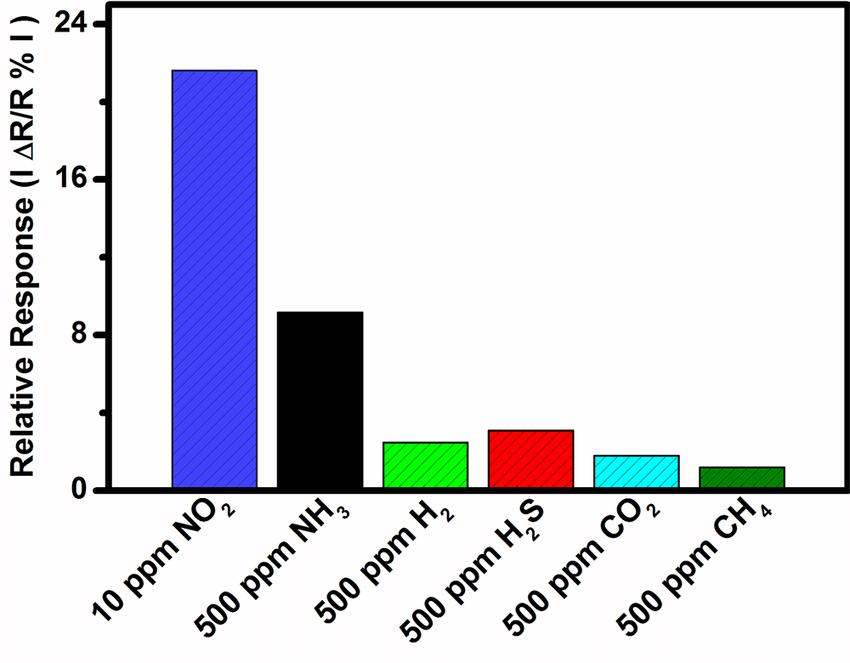 selectivity histogram of mos