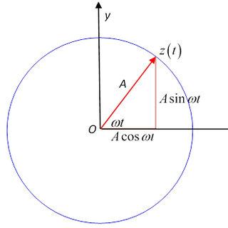 (PDF) Oscillations : SHM, Free, Damped, Forced
