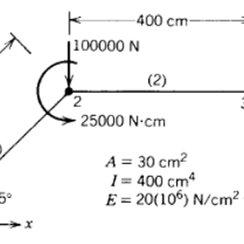 (PDF) Finite Element Method
