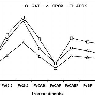 (PDF) Effect of sulphur and iron on enzymatic activity and
