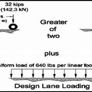 HL-93 Loading from AASHTO LRFD Bridge design specification