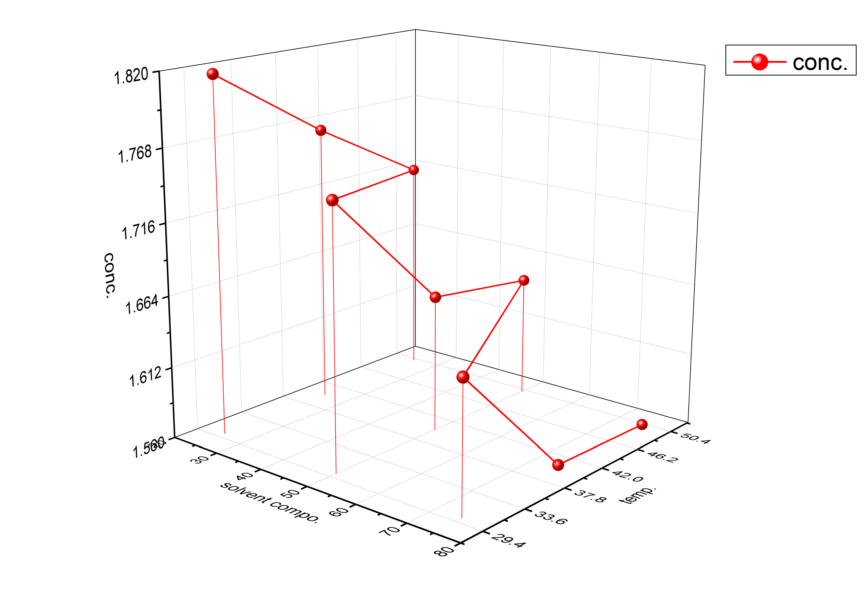 Does Anyone Know How Plot 3d Surface Graph