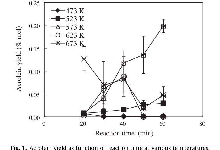 shows the effect of reaction time on acrolein yield at
