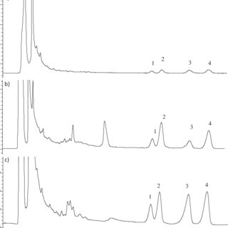 HPLC chromatographs showing elution of bacoside A