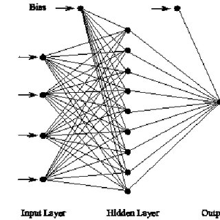 (PDF) Artificial neural network modeling studies to