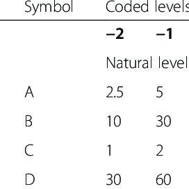 Arrhenius equation graph representation the temperature