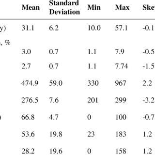 (PDF) Fine-tuning of season definition for genetic