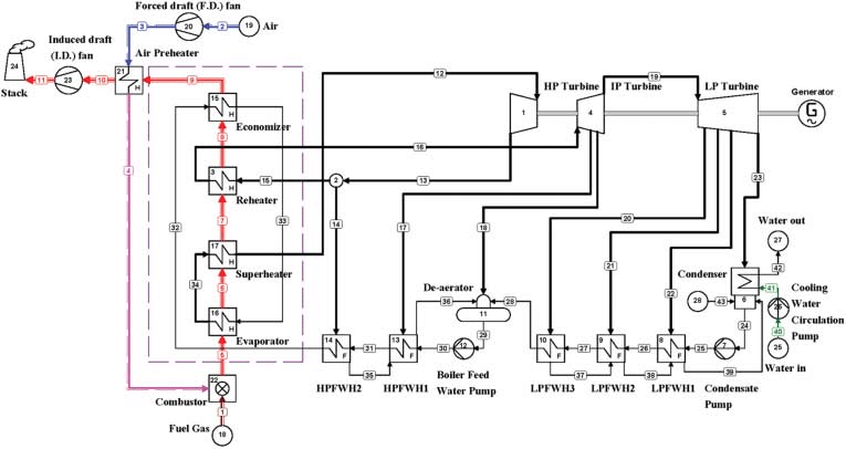 Figure 1. Schematic diagram for existing 200 MW unit at AL