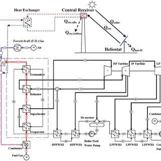 Schematic diagram for existing 200 MW unit at AL-Hartha