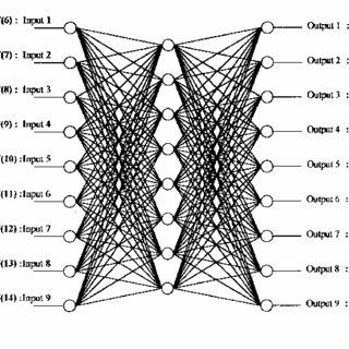 The block diagram of the ANN-based algorithm for reactive