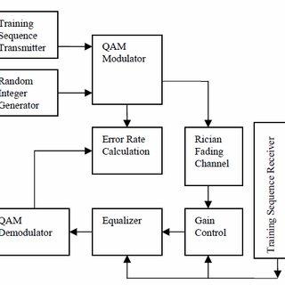 Block diagram of adaptive transversal filter employing RLS