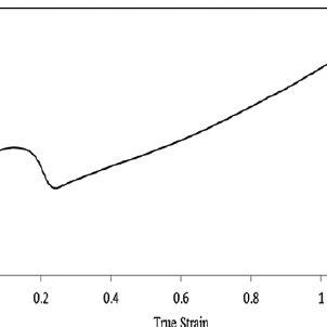 True stress–strain curve of neat PP. PP: polypropylene