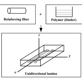Typical wrapping schemes for shear strengthening using FRP