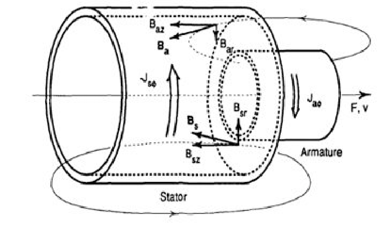 Forces that exist on stator and armature coaxial coils