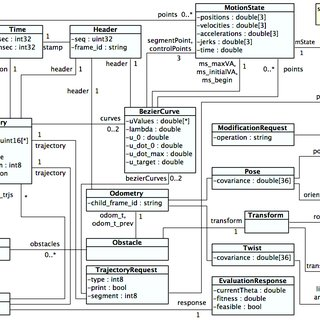UML class diagram of the RAMP Components Structural Model
