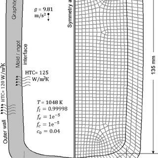 (PDF) Analysis of macrosegregation formation and columnar