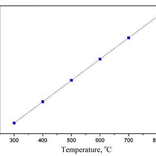 8 Electrical resistivity of steel stub vs. temperature