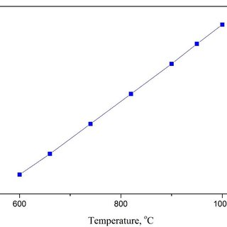 5 Coefficient of thermal expansion of aluminum rod vs