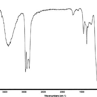 Proton NMR Spectrum of a Mixture of Nonvolatile Fragments