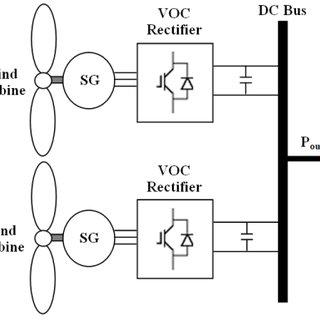 (PDF) A DC-bus voltage regulation for parallel wind-based