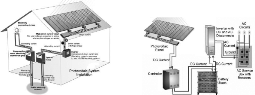 A schematic diagram shows installation of a grid-connected