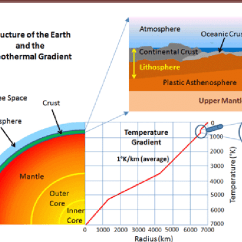 Structure Of The Earth Diagram Polaris Predator 90 Wiring And Geothermal Gradient Source Http